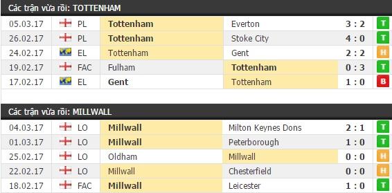 Thành tích và kết quả đối đầu Liverpool vs Burnley