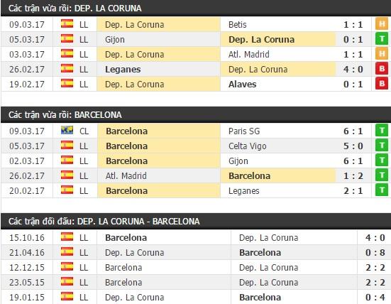Thành tích và kết quả đối đầu Deportivo vs Barcelona