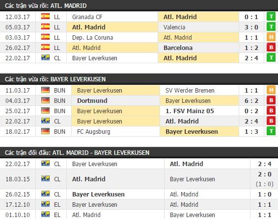 Thành tích và kết quả đối đầu Atletico Madrid vs Bayer Leverkusen