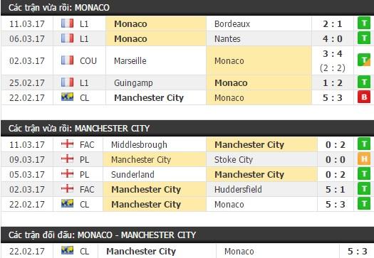 Thành tích và kết quả đối đầu Monaco vs Man City