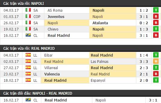 Thành tích và kết quả đối đầu Napoli vs Real Madrid