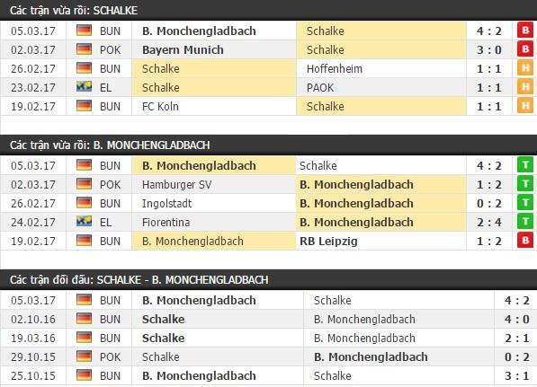 Thành tích và kết quả đối đầu Schalke vs Monchengladbach