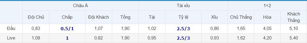 Tỷ lệ kèo Atletico Madrid vs Bayer Leverkusen