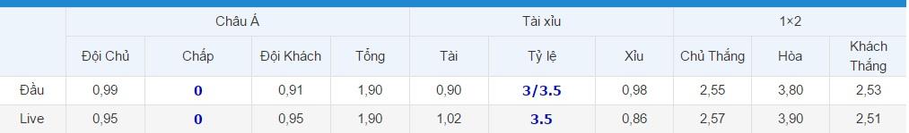 Tỷ lệ kèo Monaco vs Man City
