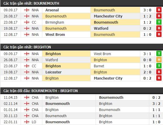 Thành tích và kết quả đối đầu Bournemouth vs Brighton