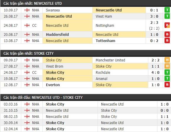 Thành tích và kết quả đối đầu Newcastle vs Stoke City
