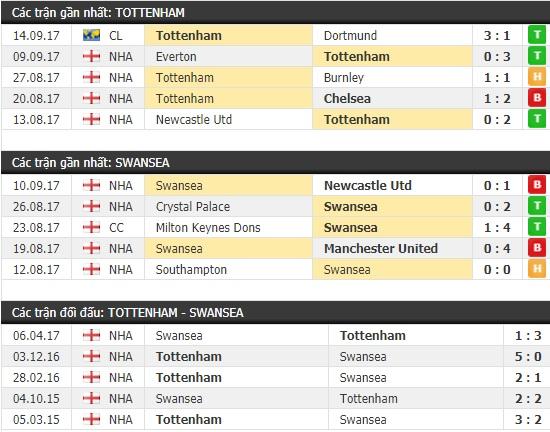 Thành tích và kết quả đối đầu Tottenham vs Swansea