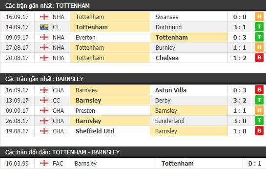 Thành tích và kết quả đối đầu Tottenham vs Barnsley