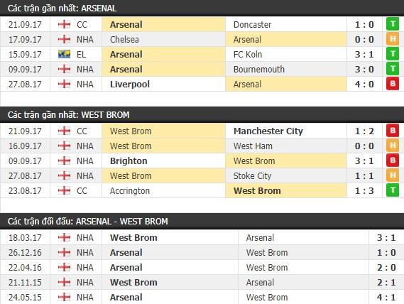 Thành tích và kết quả đối đầu Arsenal vs West Brom