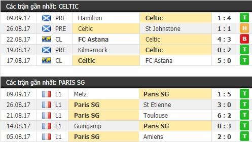 Thành tích và kết quả đối đầu Celtic vs Paris SG