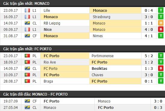 Thành tích và kết quả đối đầu Monaco vs Porto