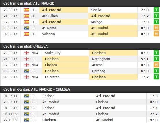 Thành tích và kết quả đối đầu Atletico Madrid vs Chelsea