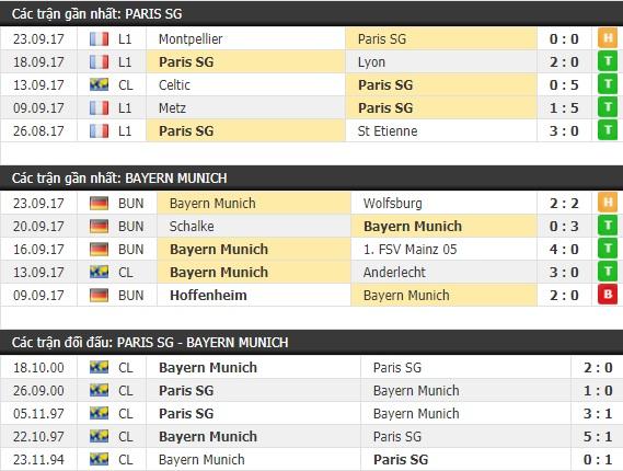 Thành tích và kết quả đối đầu Paris SG vs Bayern Munich