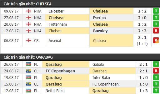 Thành tích và kết quả đối đầu Chelsea vs Qarabag
