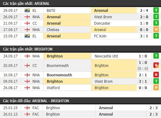 Thành tích và kết quả đối đầu Arsenal vs Brighton