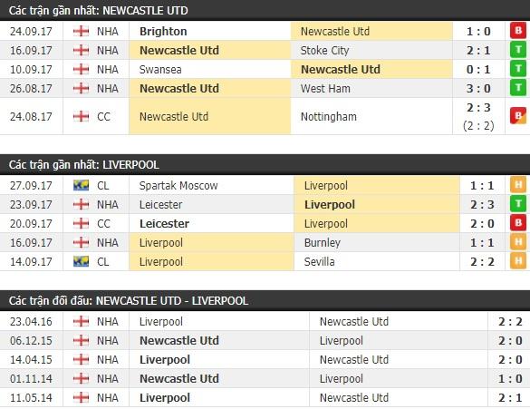 Thành tích và kết quả đối đầu Newcastle vs Liverpool