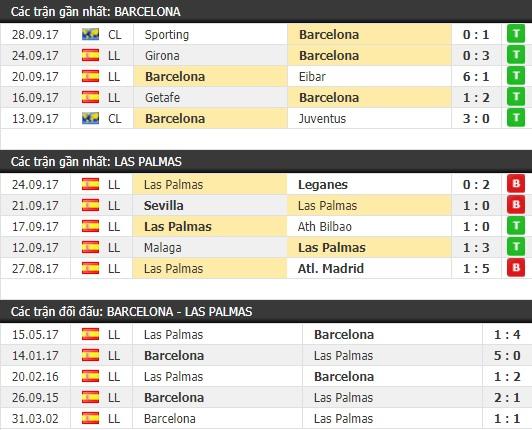 Thành tích và kết quả đối đầu Barcelona vs Las Palmas