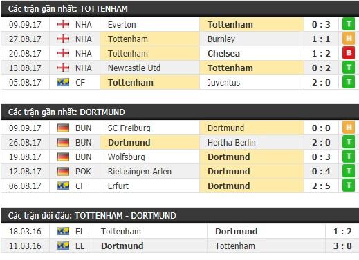 Thành tích và kết quả đối đầu Tottenham vs Dortmund