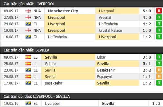 Thành tích và kết quả đối đầu Liverpool vs Sevilla