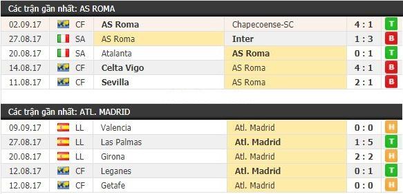 Thành tích và kết quả đối đầu AS Roma vs Atletico Madrid