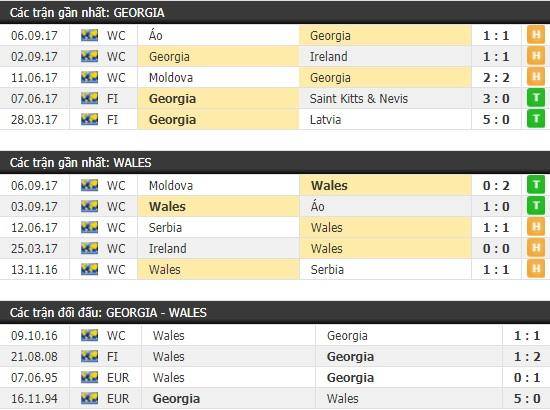 Thành tích và kết quả đối đầu Georgia vs Wales