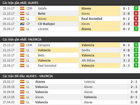 Thành tích và kết quả đối đầu Alaves vs Valencia
