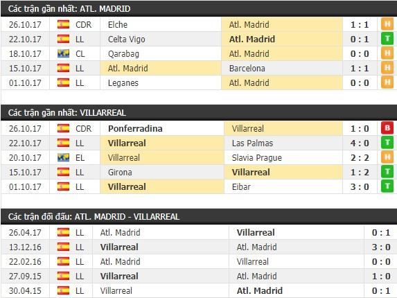 Thành tích và kết quả đối đầu Atletico Madrid vs Villarreal