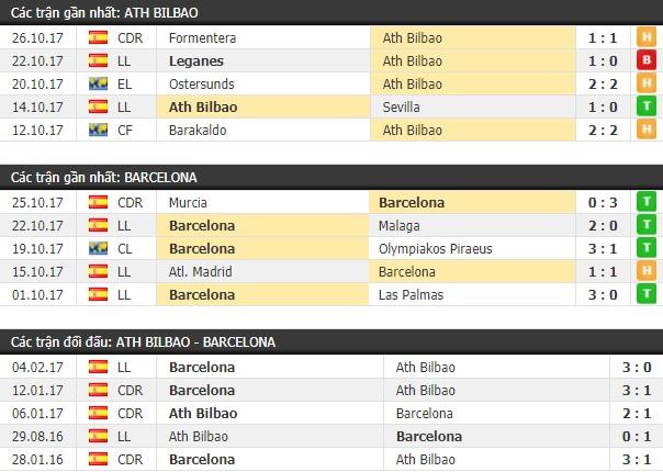 Thành tích và kết quả đối đầu Ath Bilbao vs Barcelona