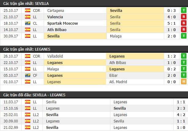 Thành tích và kết quả đối đầu Sevilla vs Leganes