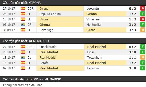 Thành tích và kết quả đối đầu Girona vs Real Madrid