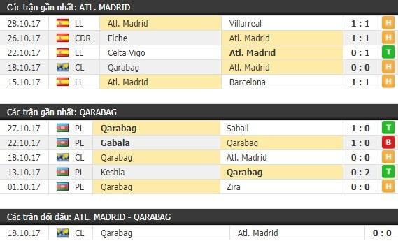 Thành tích và kết quả đối đầu Atletico Madrid vs Qarabag