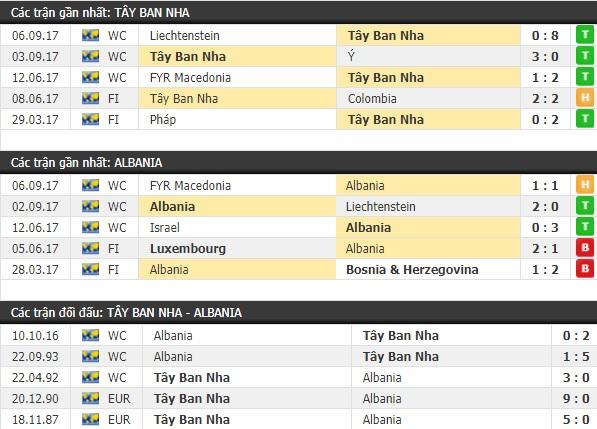 Thành tích và kết quả đối đầu Tây Ban Nha vs Albania