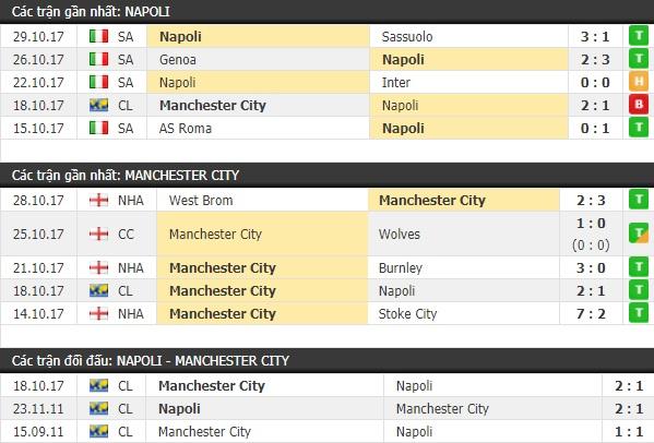 Thành tích và kết quả đối đầu Napoli vs Man City