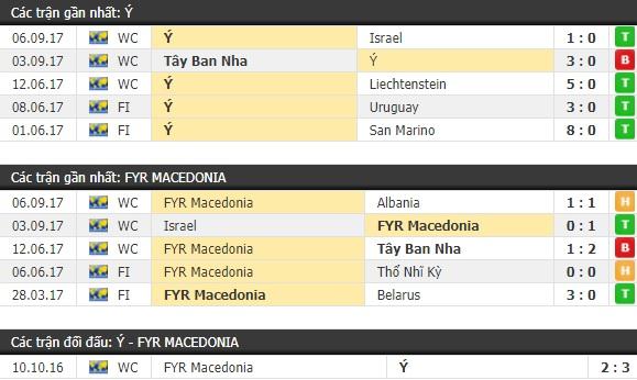 Thành tích và kết quả đối đầu Ý vs Macedonia