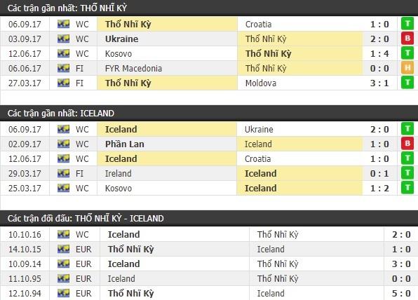 Thành tích và kết quả đối đầu Thổ Nhĩ Kỳ vs Iceland