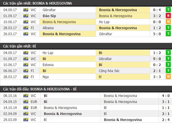 Thành tích và kết quả đối đầu Bosnia & Herzegovina vs Bỉ