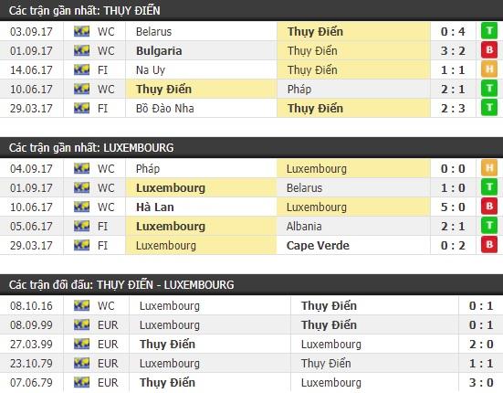 Thành tích và kết quả đối đầu Thụy Điển vs Luxembourg