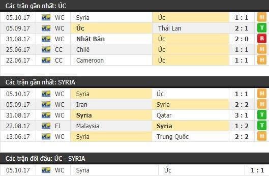 Thành tích và kết quả đối đầu Úc vs Syria