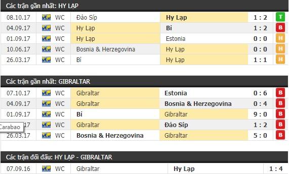 Thành tích và kết quả đối đầu Hy Lạp vs Gibraltar