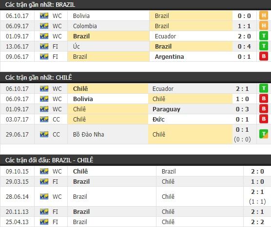 Thành tích và kết quả đối đầu Brazil vs Chile