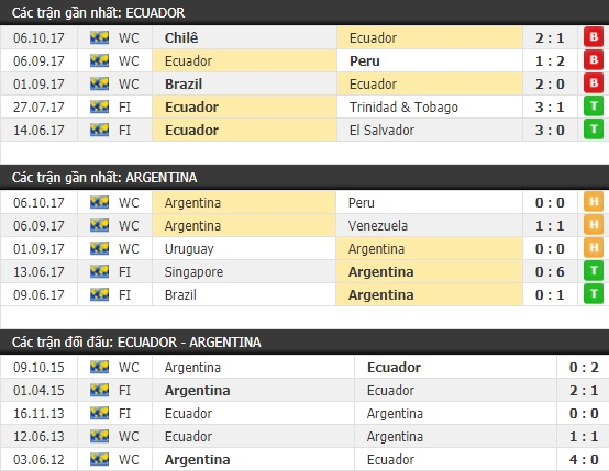 Thành tích và kết quả đối đầu Ecuador vs Argentina