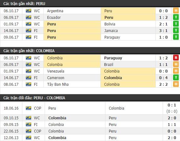 Thành tích và kết quả đối đầu Peru vs Colombia