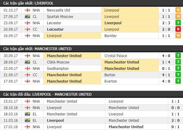 Thành tích và kết quả đối đầu Liverpool vs Manchester United