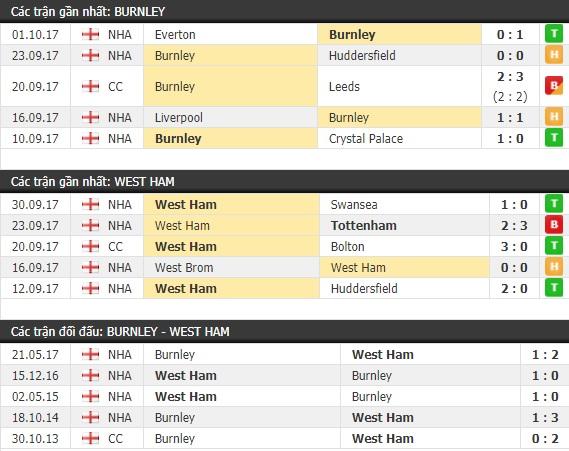Thành tích và kết quả đối đầu Burnley vs West Ham