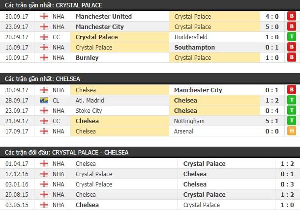 Thành tích và kết quả đối đầu Crystal Palace vs Chelsea