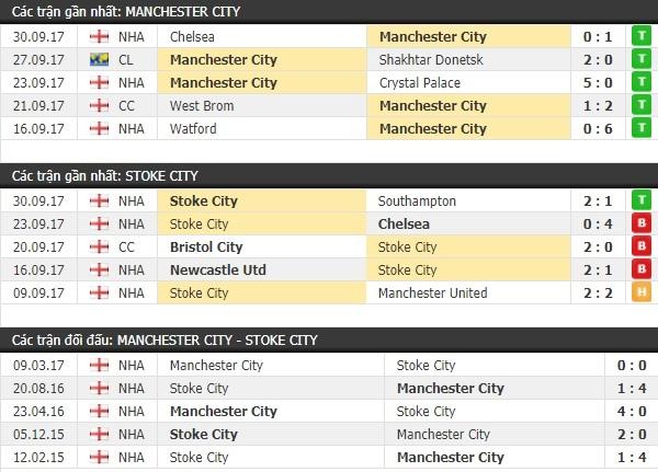 Thành tích và kết quả đối đầu Man City vs Stoke City