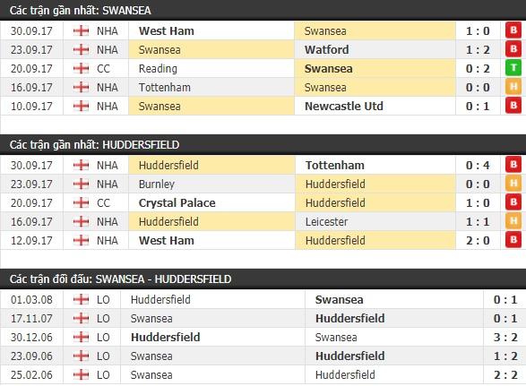 Thành tích và kết quả đối đầu Swansea vs Huddersfield