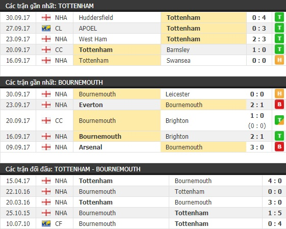 Thành tích và kết quả đối đầu Tottenham vs Bournemouth