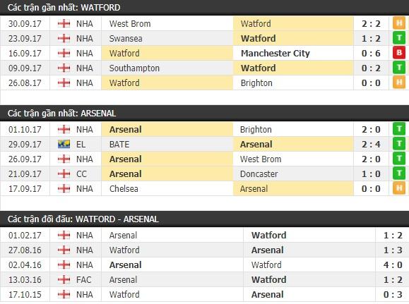 Thành tích và kết quả đối đầu Watford vs Arsenal