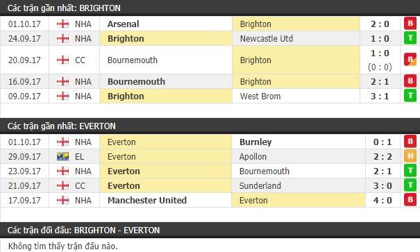 Thành tích và kết quả đối đầu Brighton vs Everton